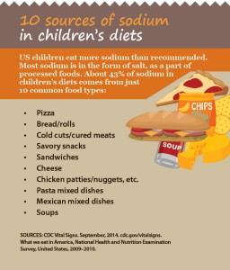American Heart Month Kids and Sodium Infographic