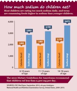 American Heart Month Kids Sodium Intake Infographic